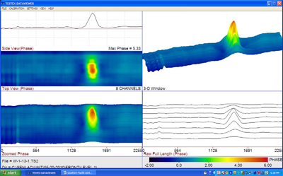 LFET Waveform Scans showing a 47% loss