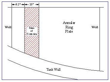 Location drawing of the 10′ band of corrosion across the plate.