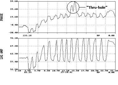 Figure 2: This example shows an Eagle 2000 Single-channel Digital System waveform showing the leaker tube