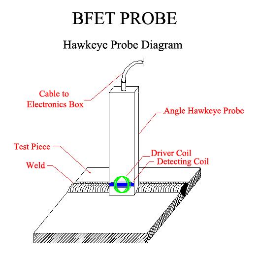 BFET Diagram