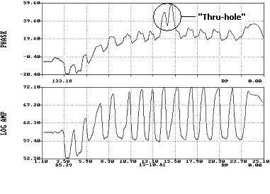 Single Channel Waveform